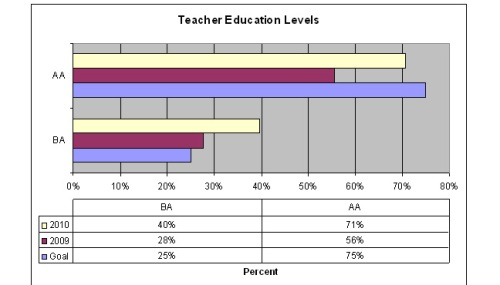 chart of Day Nursery Indianapolis teacher education levels