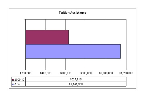 Graph of Day Nursery Indianapolis tuition assistance needs